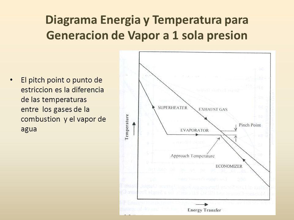 Diagrama Energia y Temperatura para Generacion de Vapor a 1 sola presion