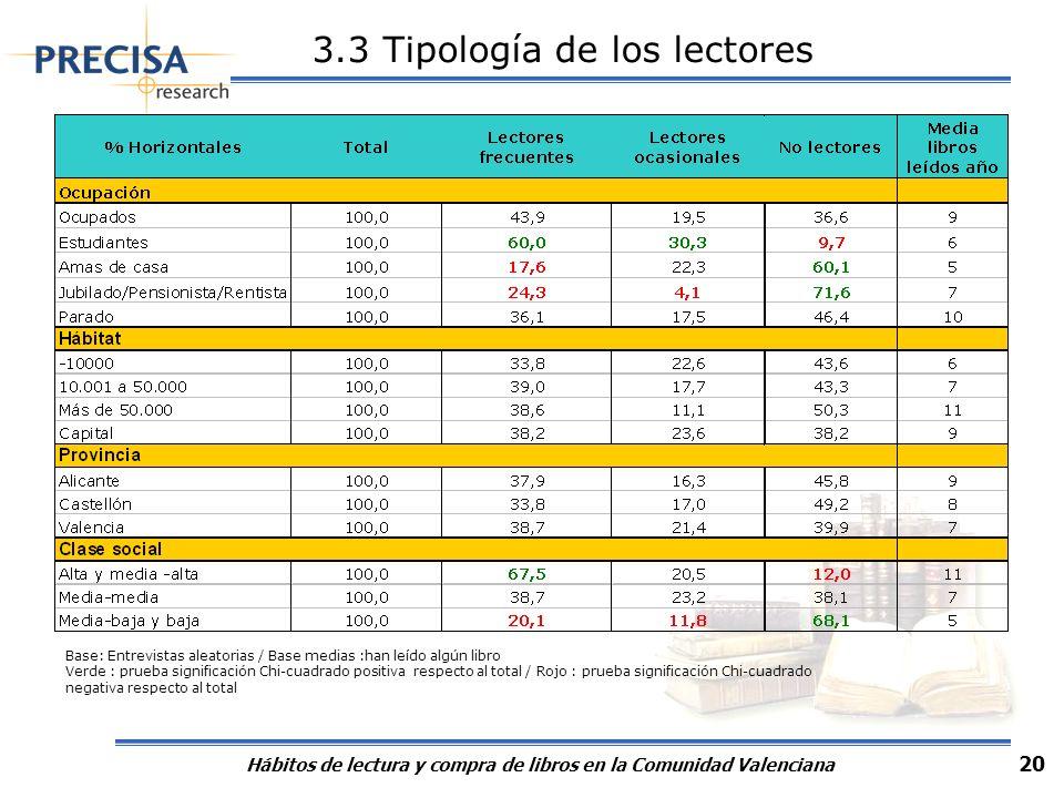 3.4 Tipología de los lectores. Datos comparados