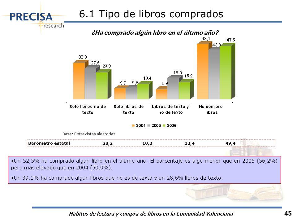 Media libros comprados (de texto y no de texto): 13,5
