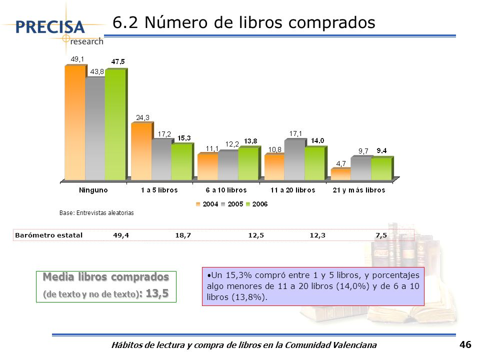 6.3 Referencias en la compra de libros