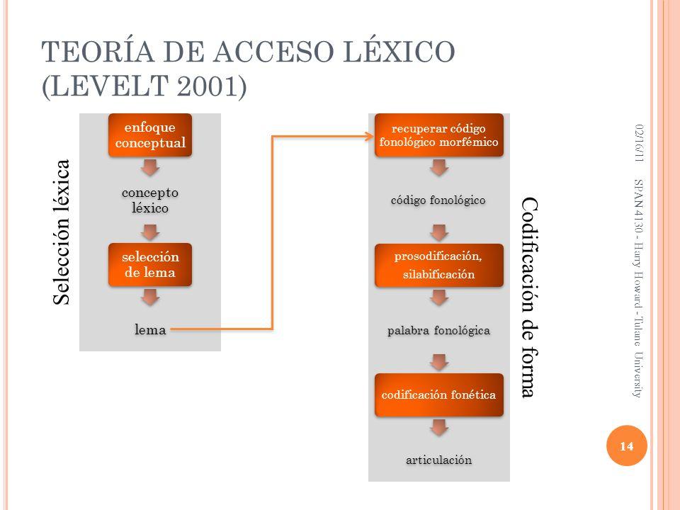 TEORÍA DE ACCESO LÉXICO (LEVELT 2001)