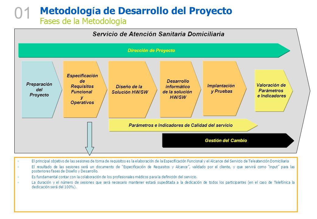 01 Metodología de Desarrollo del Proyecto Fases de la Metodología