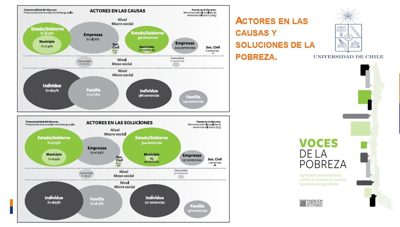Actores en las causas y soluciones de la pobreza.