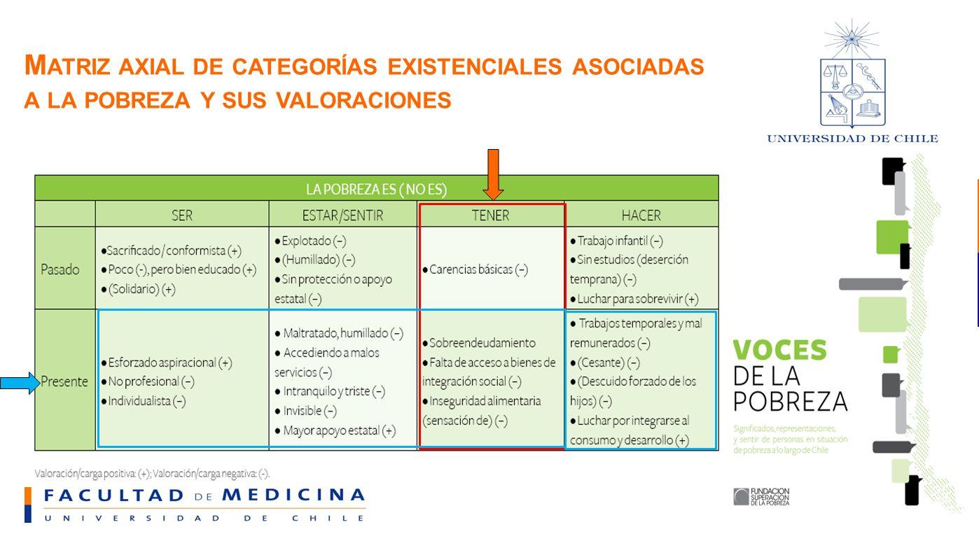 Matriz axial de categorías existenciales asociadas a la pobreza y sus valoraciones