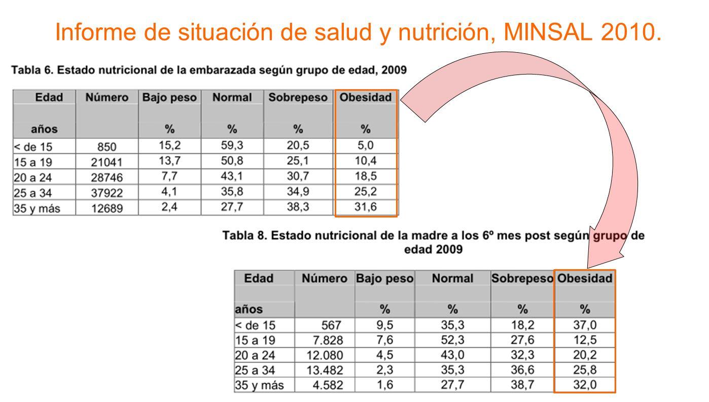 Informe de situación de salud y nutrición, MINSAL 2010.
