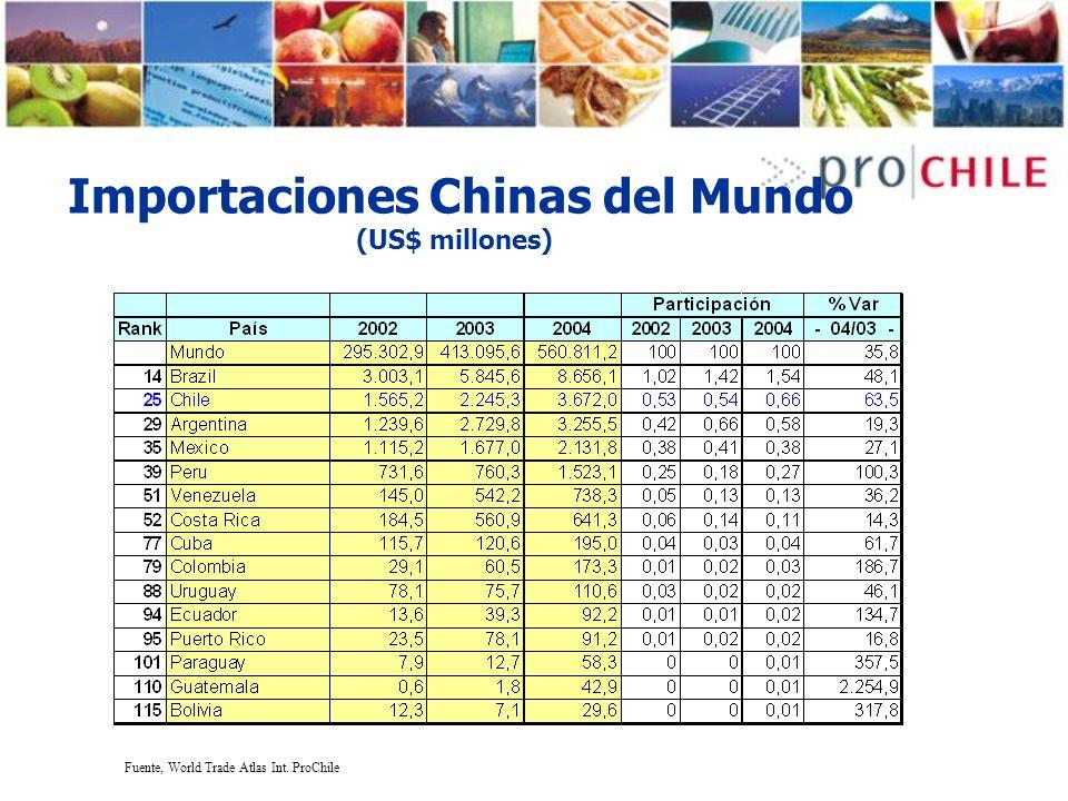 Importaciones Chinas del Mundo (US$ millones)