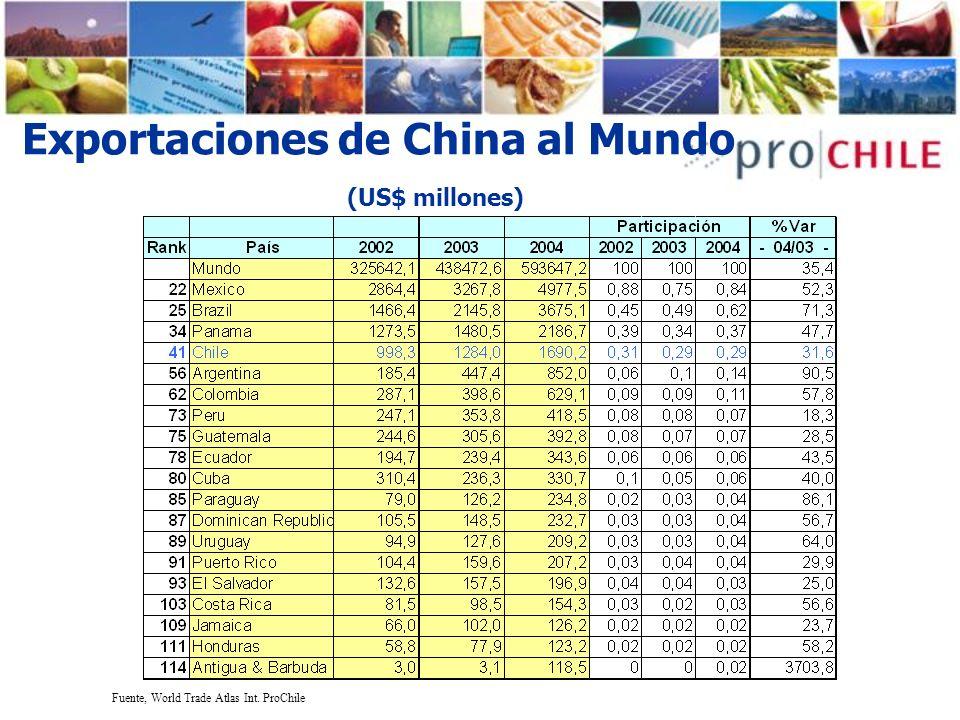 Exportaciones de China al Mundo (US$ millones)