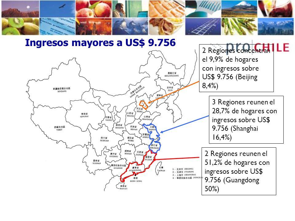 Ingresos mayores a US$ 9.756 2 Regiones concentran el 9,9% de hogares con ingresos sobre US$ 9.756 (Beijing 8,4%)