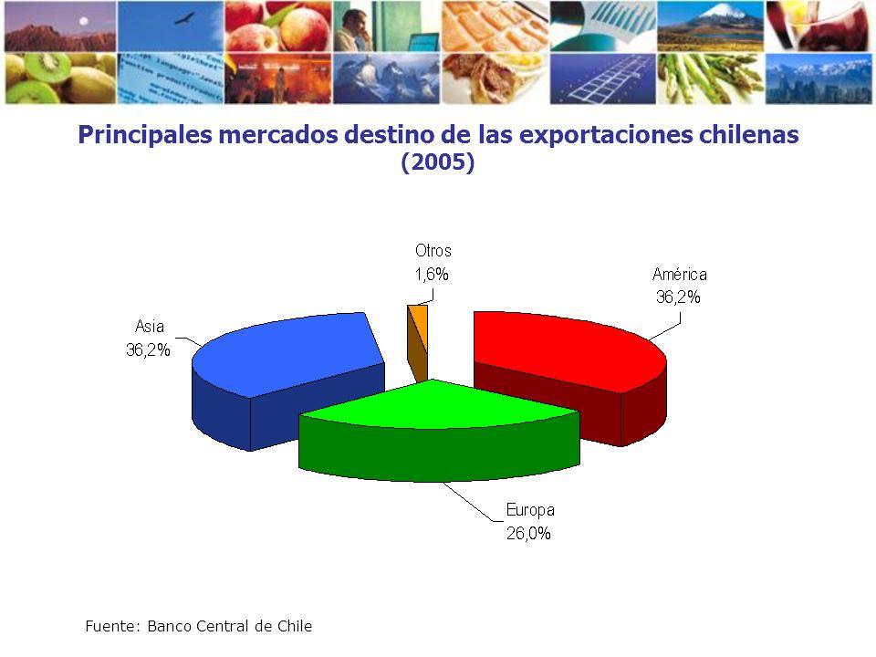 Principales mercados destino de las exportaciones chilenas