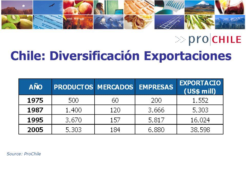 Chile: Diversificación Exportaciones