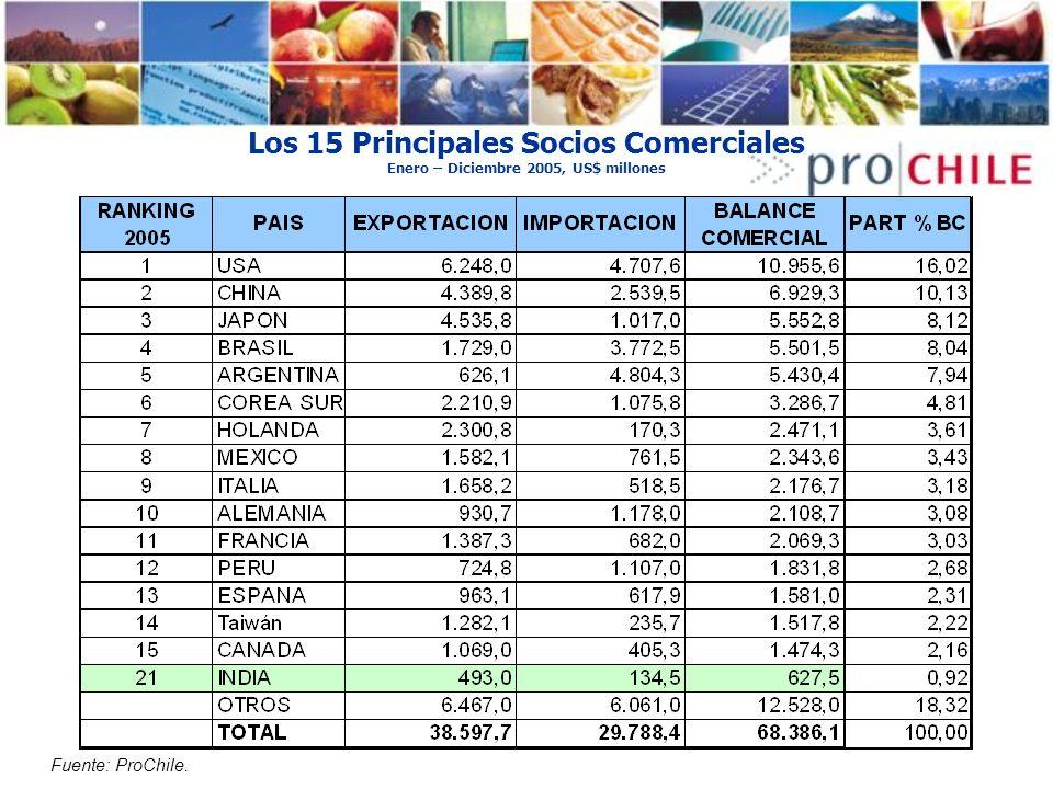 Los 15 Principales Socios Comerciales Enero – Diciembre 2005, US$ millones