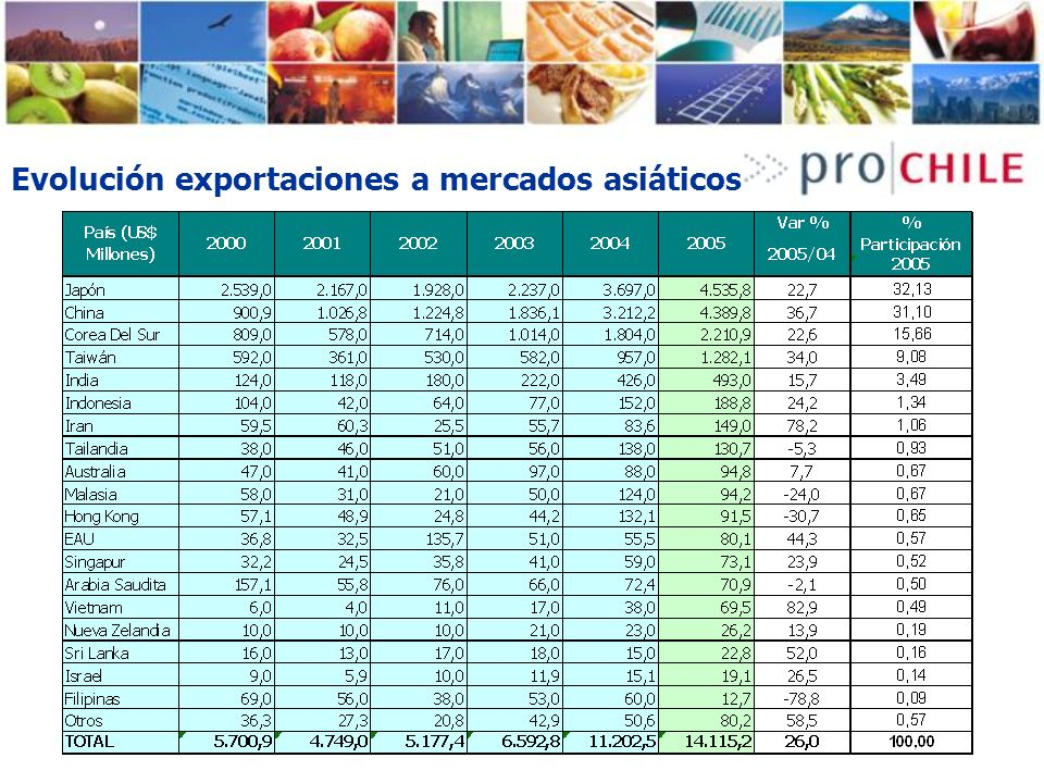 Evolución exportaciones a mercados asiáticos