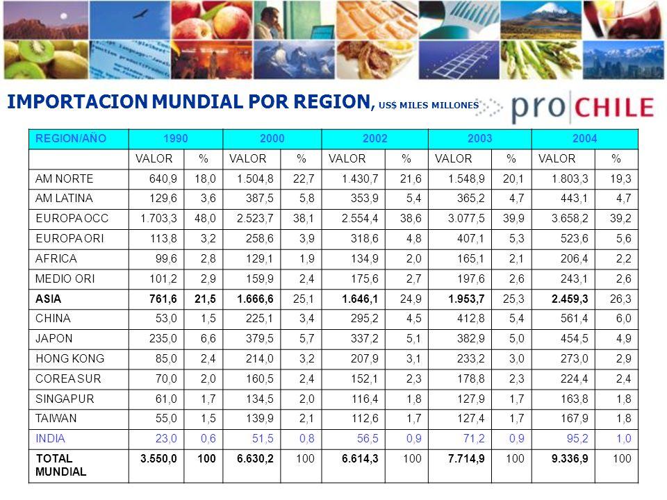 IMPORTACION MUNDIAL POR REGION, US$ MILES MILLONES