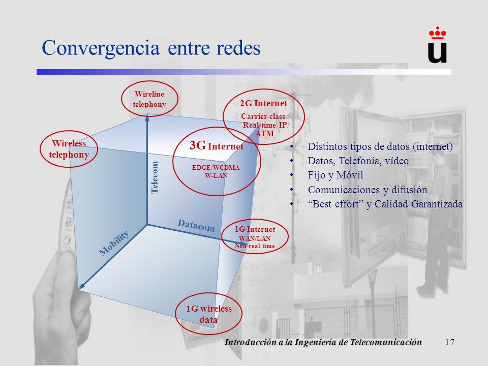 Convergencia entre redes