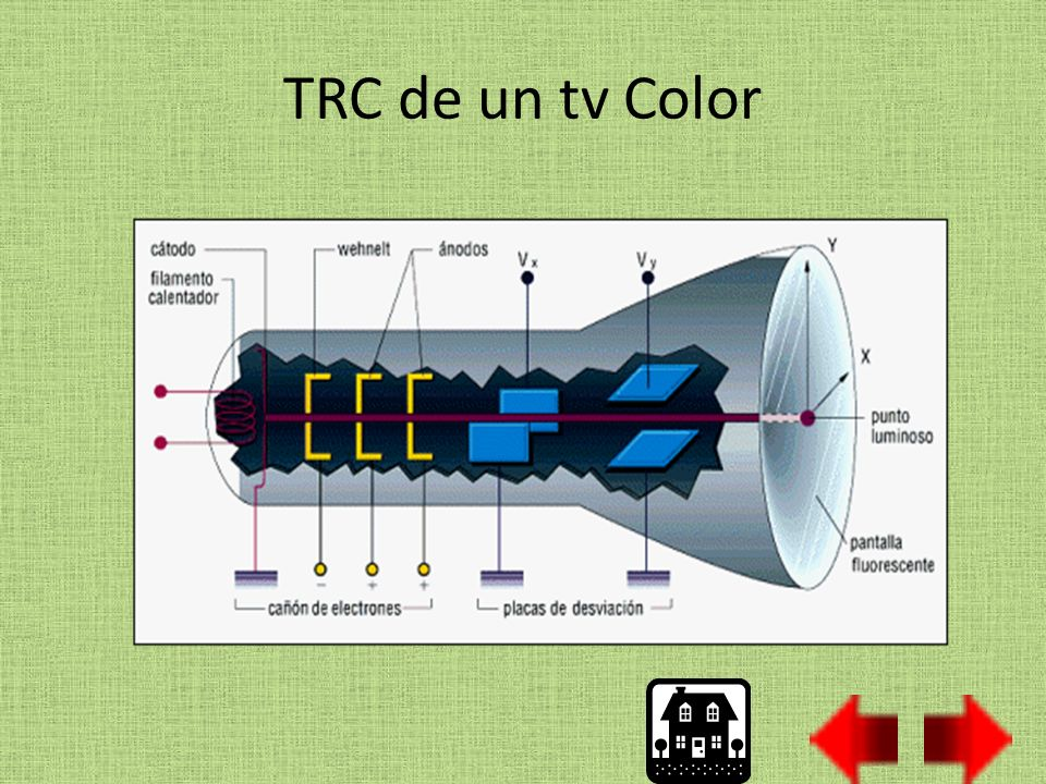 TRC de un tv Color