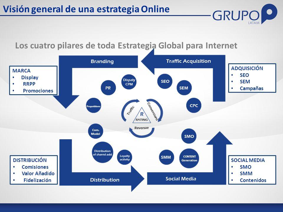 Visión general de una estrategia Online