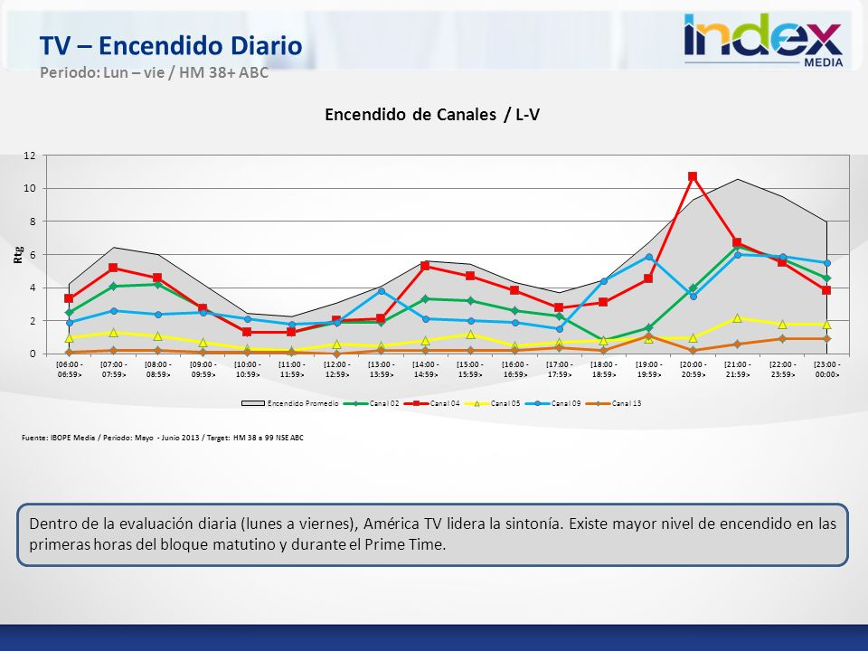 TV – Encendido Diario Periodo: Lun – vie / HM 38+ ABC
