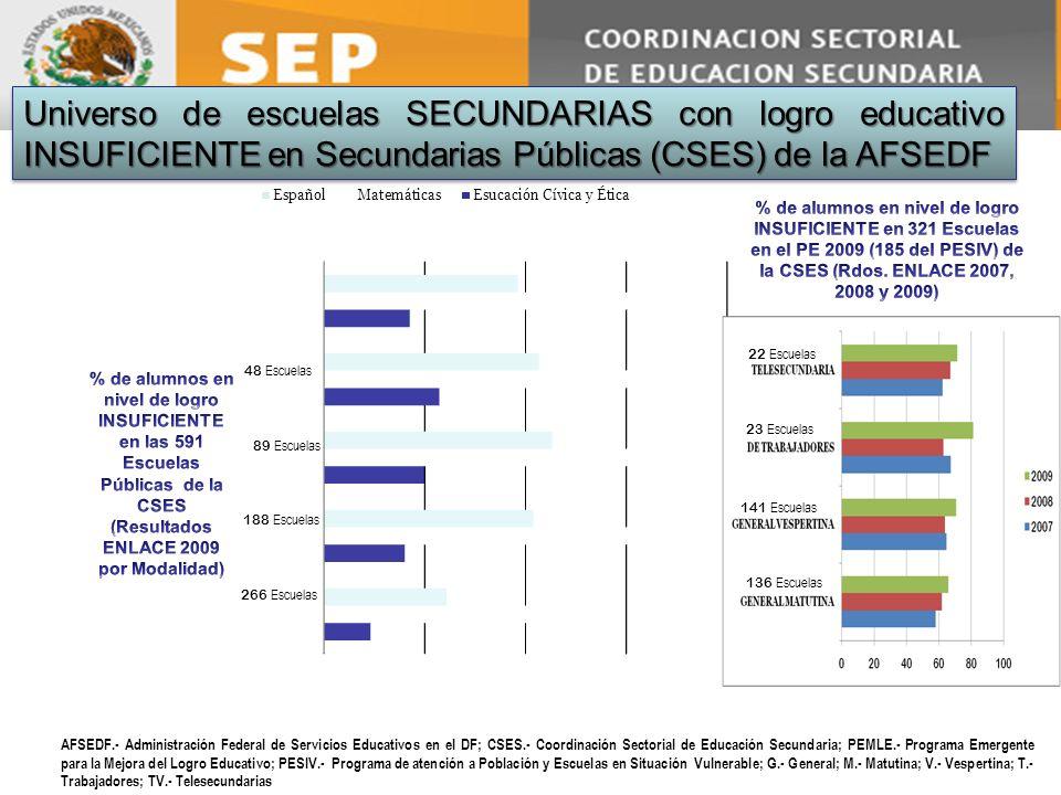 Universo de escuelas SECUNDARIAS con logro educativo INSUFICIENTE en Secundarias Públicas (CSES) de la AFSEDF