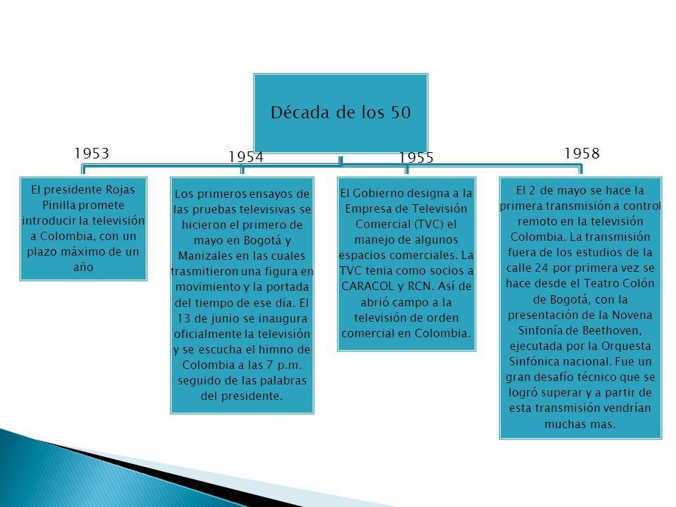 Década de los 50 El presidente Rojas Pinilla promete introducir la televisión a Colombia, con un plazo máximo de un año.