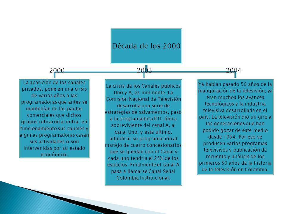 Década de los 2000