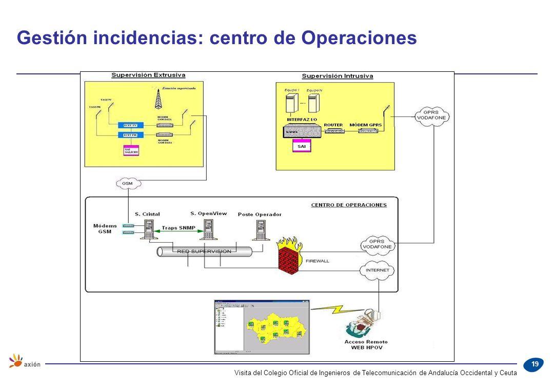 Gestión incidencias: centro de Operaciones