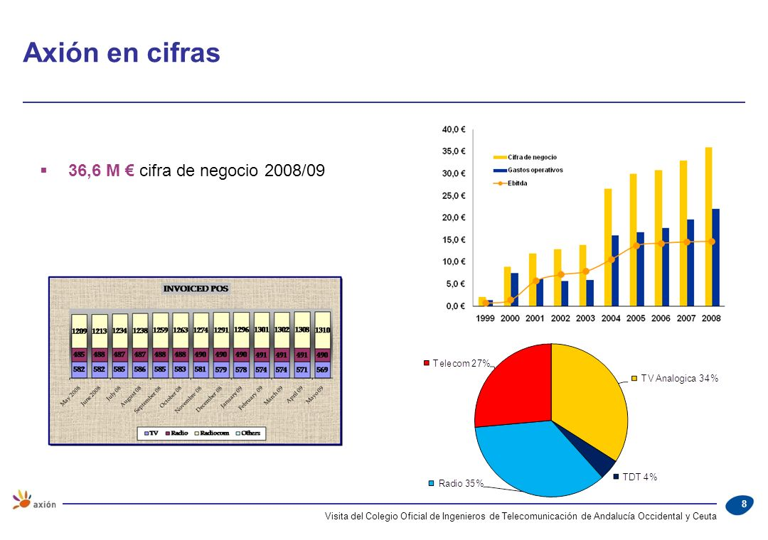 Axión en cifras 36,6 M € cifra de negocio 2008/09