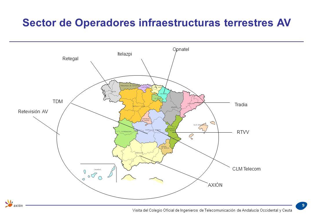 Sector de Operadores infraestructuras terrestres AV
