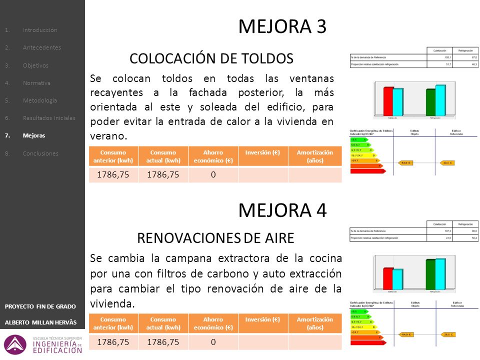 Consumo anterior (kwh) Consumo anterior (kwh)