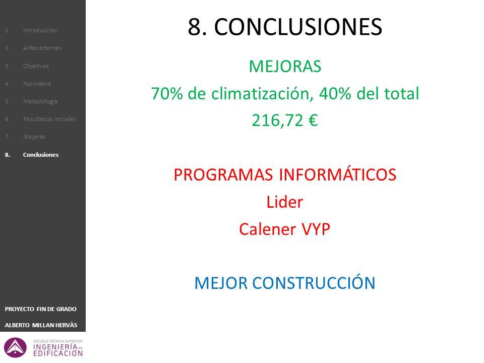 8. CONCLUSIONES MEJORAS 70% de climatización, 40% del total 216,72 €