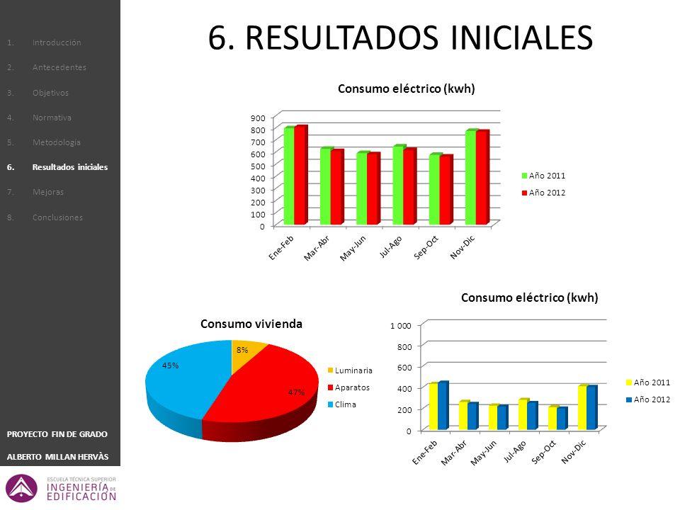 6. RESULTADOS INICIALES Introducción Antecedentes Objetivos Normativa