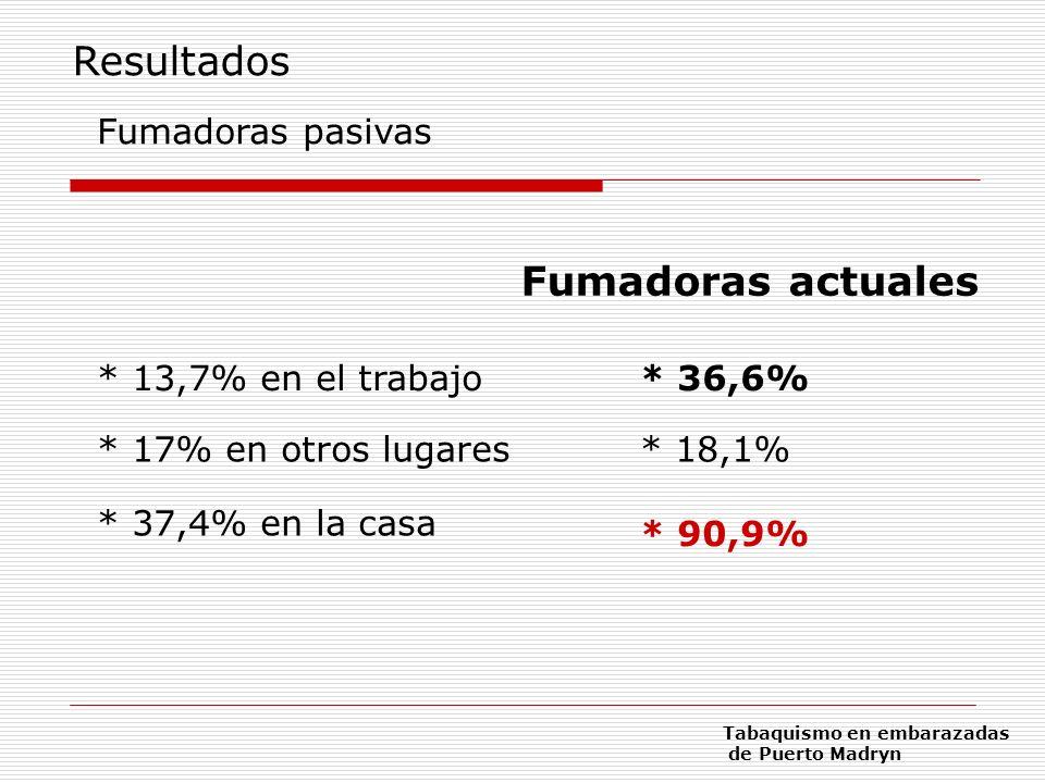 Resultados Fumadoras actuales Fumadoras pasivas * 13,7% en el trabajo