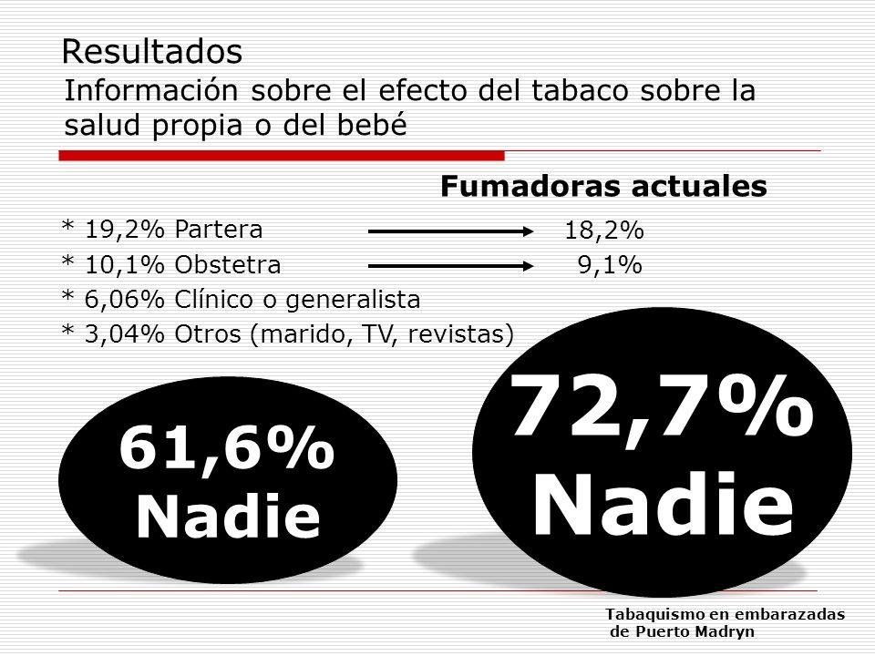 72,7% Nadie 61,6% Nadie Resultados