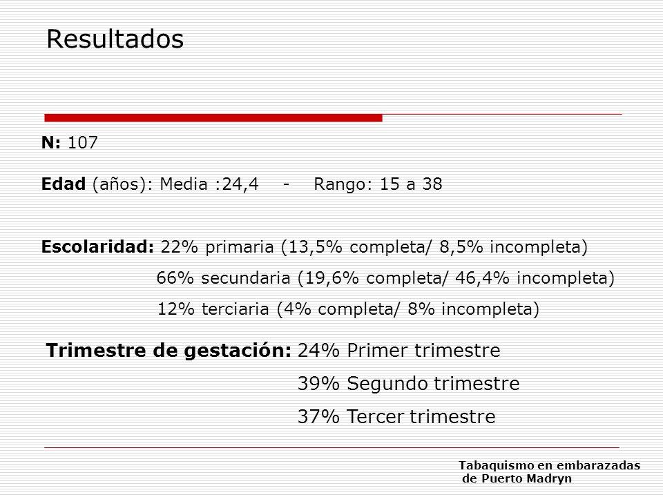 Resultados Trimestre de gestación: 24% Primer trimestre
