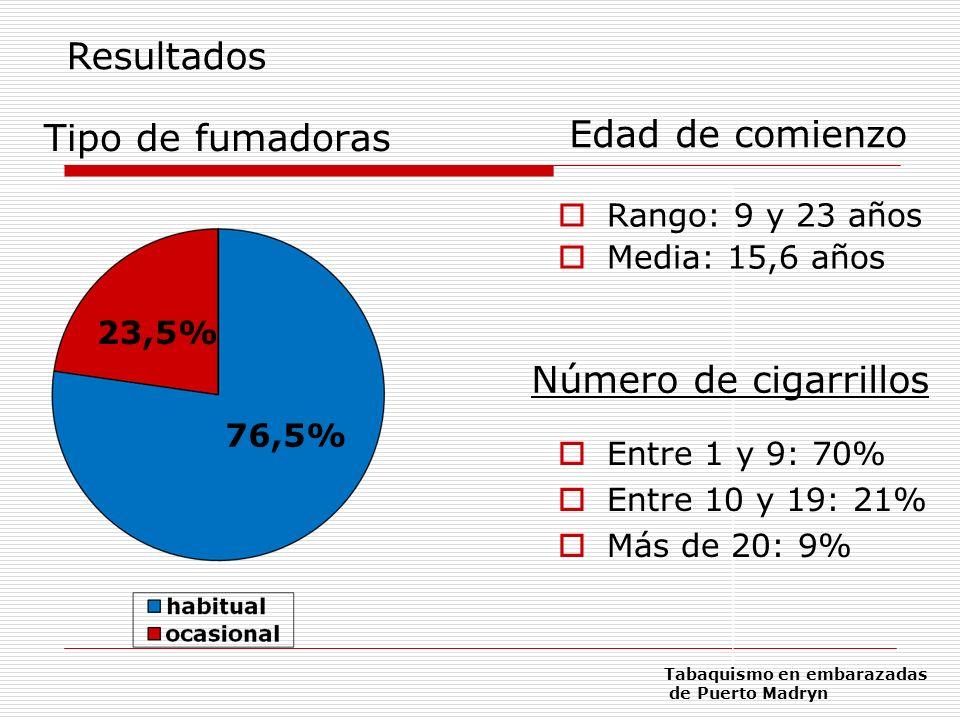Resultados Edad de comienzo Tipo de fumadoras Número de cigarrillos