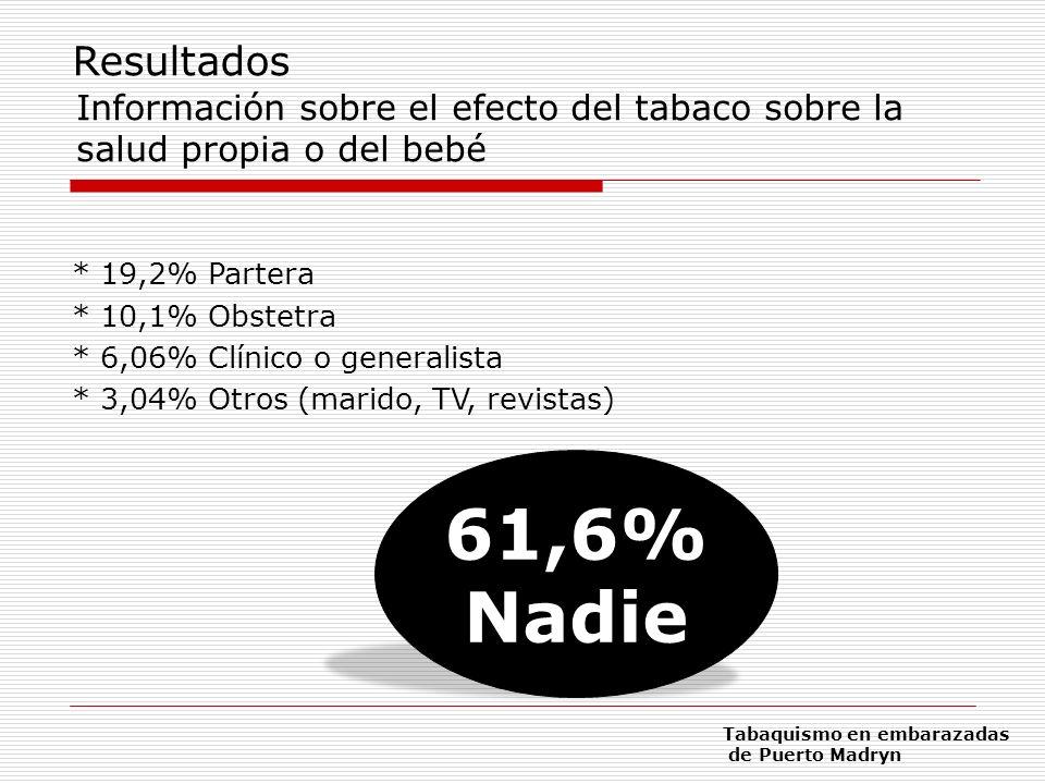 Resultados Información sobre el efecto del tabaco sobre la salud propia o del bebé. * 19,2% Partera.