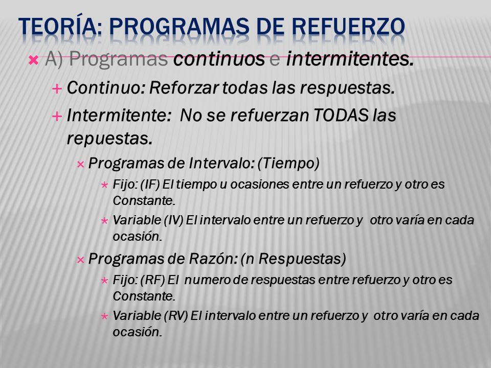 Teoría: Programas de Refuerzo