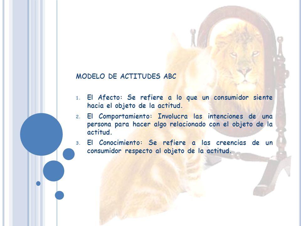 MODELO DE ACTITUDES ABC