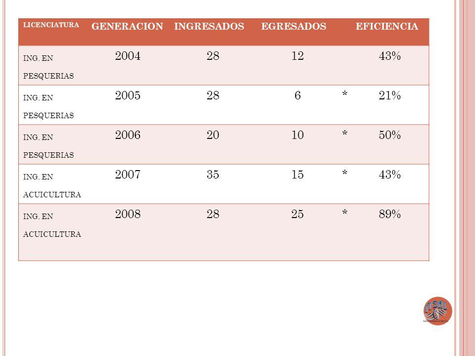 LICENCIATURA GENERACION. INGRESADOS. EGRESADOS. EFICIENCIA. ING. EN PESQUERIAS. 2004. 28. 12.