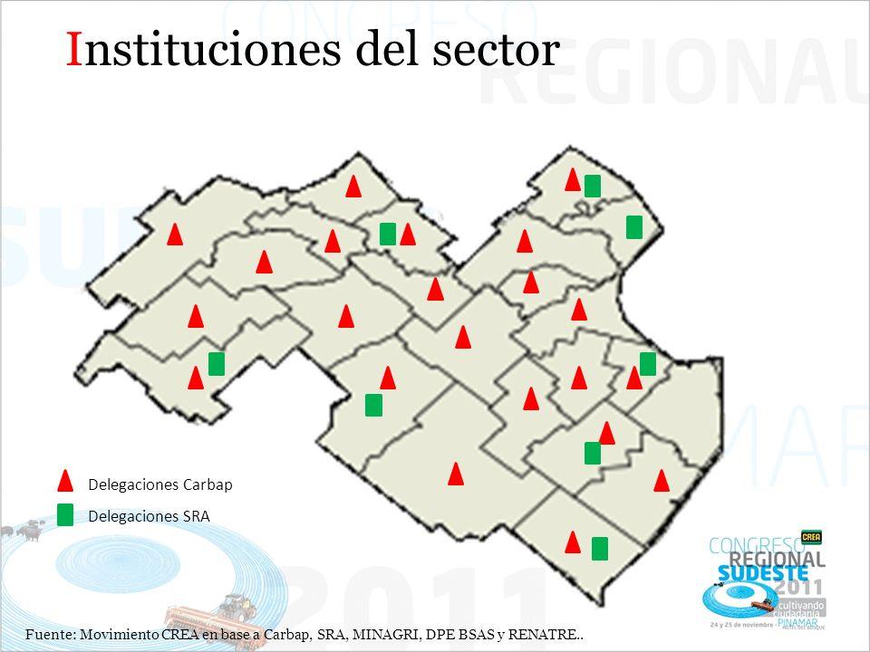 Instituciones del sector