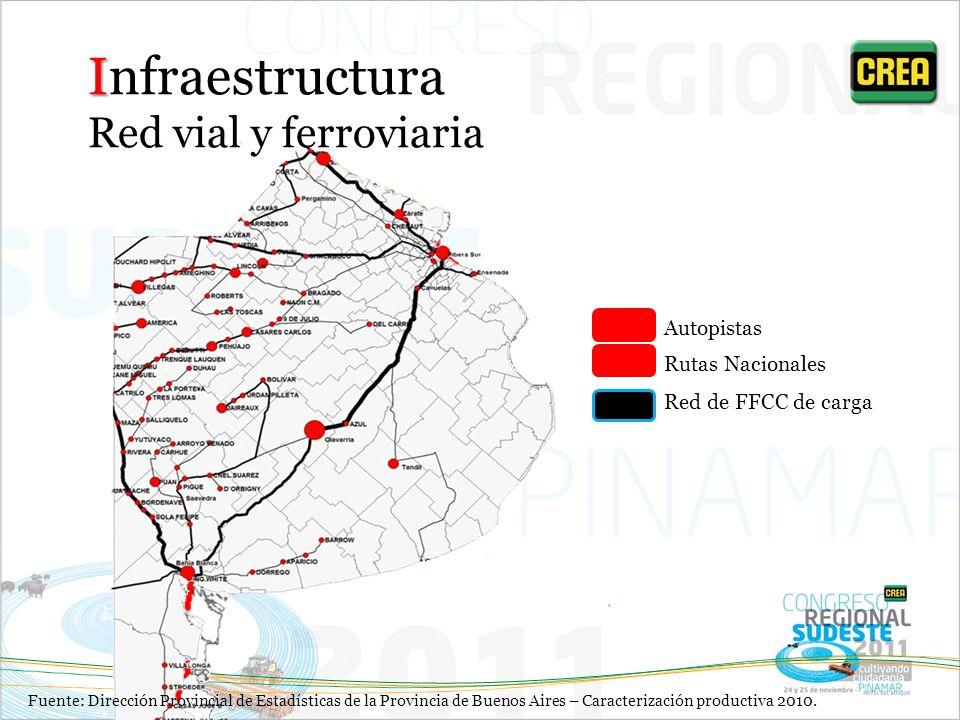 Infraestructura Red vial y ferroviaria Autopistas Rutas Nacionales