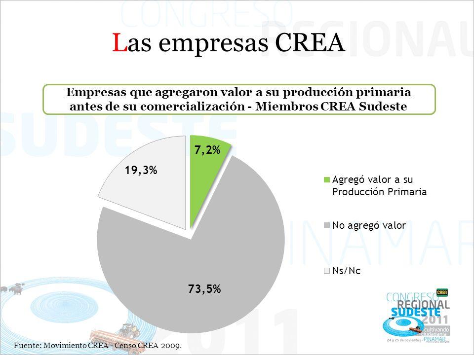 Las empresas CREA Empresas que agregaron valor a su producción primaria antes de su comercialización - Miembros CREA Sudeste.