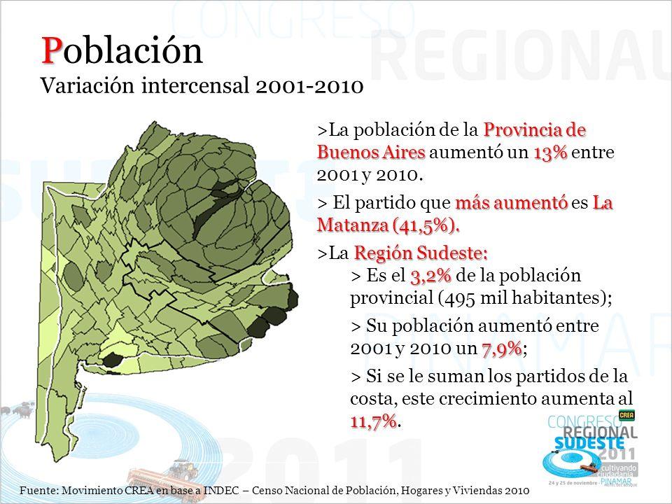 Población Variación intercensal 2001-2010