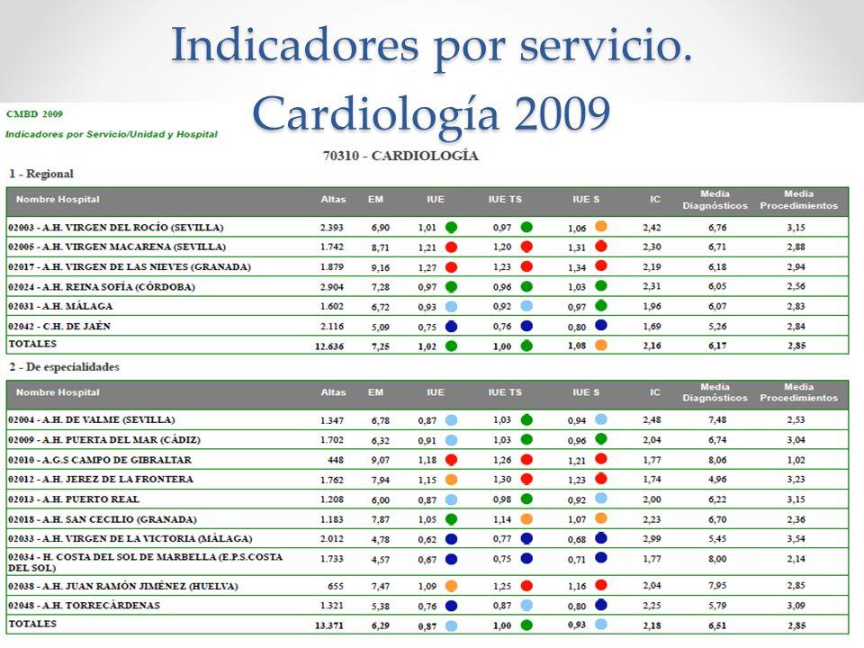 Indicadores por servicio. Cardiología 2009