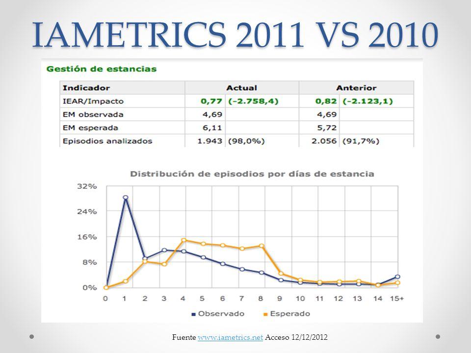 IAMETRICS 2011 VS 2010 Fuente www.iametrics.net Acceso 12/12/2012