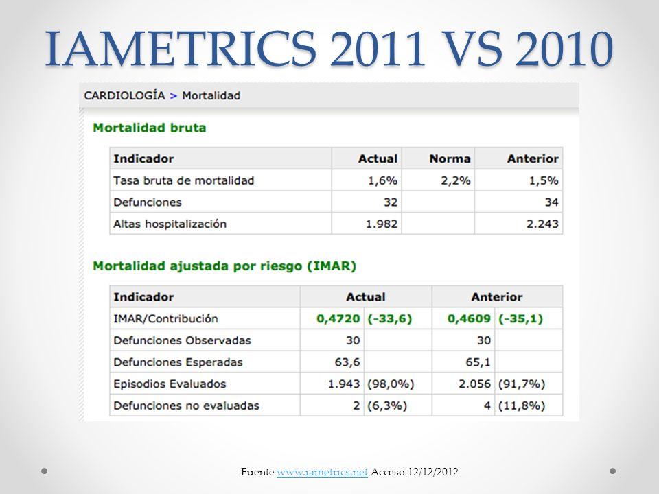 IAMETRICS 2011 VS 2010