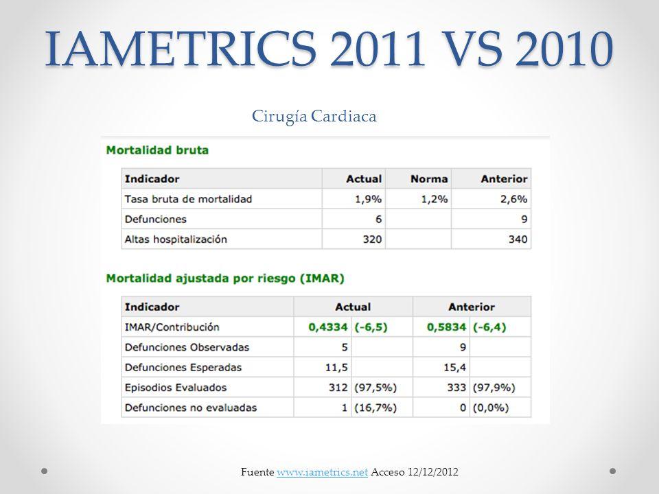 IAMETRICS 2011 VS 2010 Cirugía Cardiaca