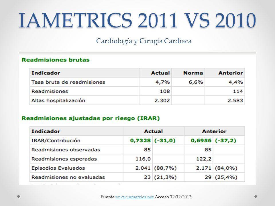 IAMETRICS 2011 VS 2010 Cardiología y Cirugía Cardiaca