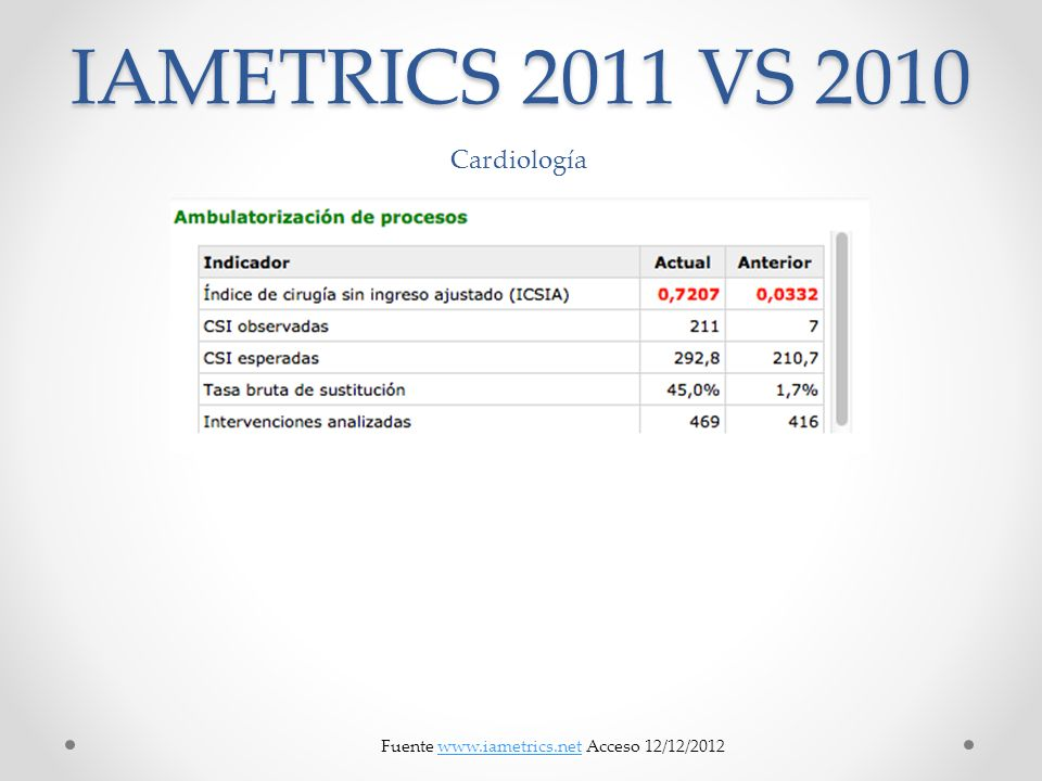 IAMETRICS 2011 VS 2010 Cardiología