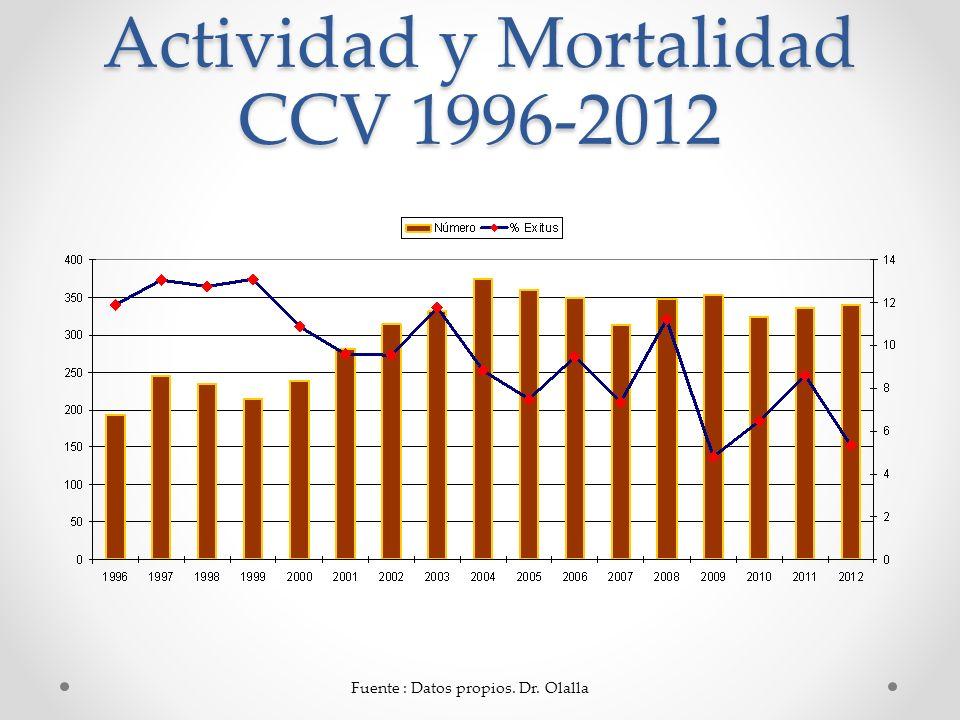Actividad y Mortalidad CCV 1996-2012