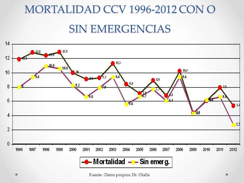 MORTALIDAD CCV 1996-2012 CON O SIN EMERGENCIAS